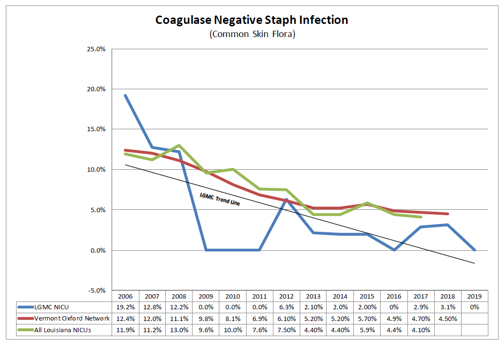 Coagulase Negative Staph Infection (common skin flora)